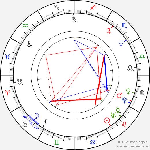 Logan Douglas Smith birth chart, Logan Douglas Smith astro natal horoscope, astrology