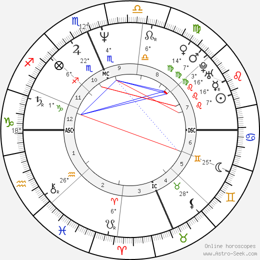Mike Bielecki birth chart, biography, wikipedia 2017, 2018