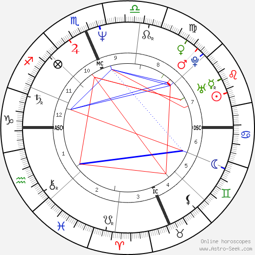 Mike Bielecki astro natal birth chart, Mike Bielecki horoscope, astrology