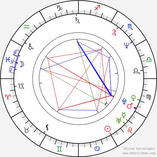 Nancy Savoca birth chart, Nancy Savoca astro natal horoscope, astrology