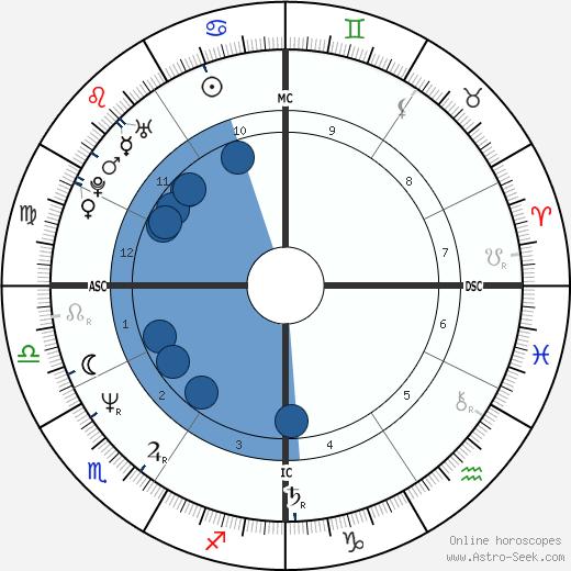 Nerine Shatner wikipedia, horoscope, astrology, instagram