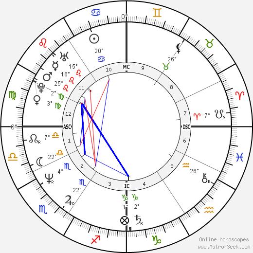 Nerine Shatner tema natale, biography, Biografia da Wikipedia 2020, 2021