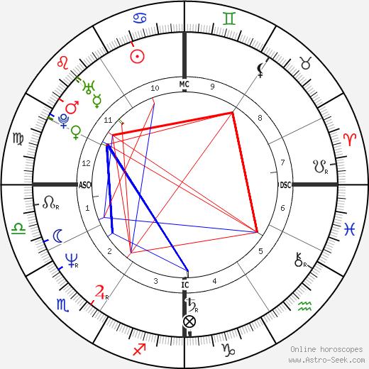 Nerine Shatner tema natale, oroscopo, Nerine Shatner oroscopi gratuiti, astrologia