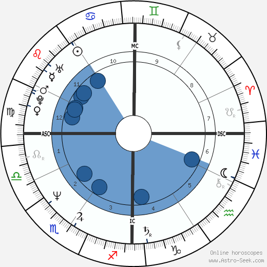 Peter Carruthers wikipedia, horoscope, astrology, instagram