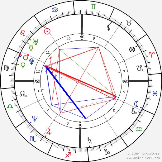 Peter Carruthers день рождения гороскоп, Peter Carruthers Натальная карта онлайн