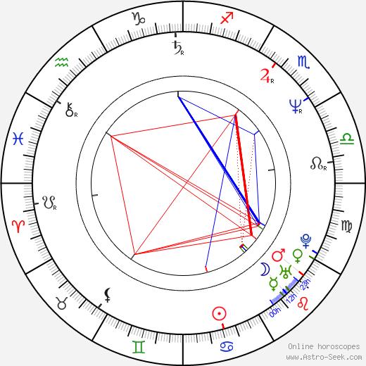 Petr Kotvald tema natale, oroscopo, Petr Kotvald oroscopi gratuiti, astrologia