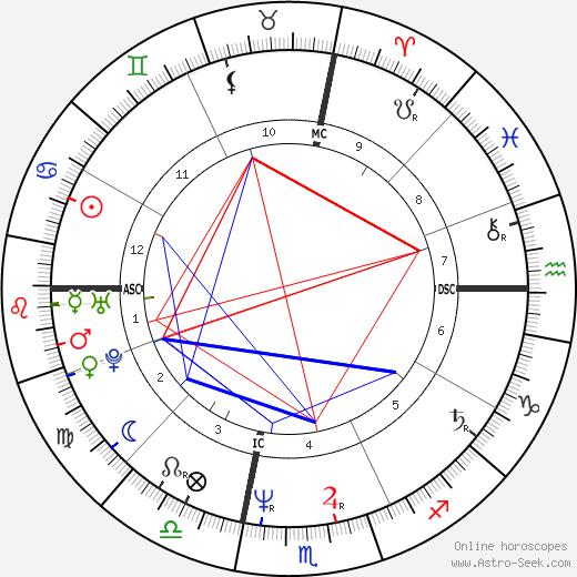 Richie Sambora tema natale, oroscopo, Richie Sambora oroscopi gratuiti, astrologia