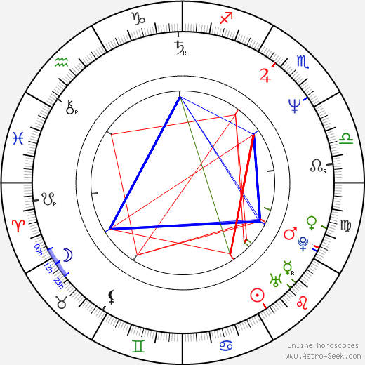 Roger Guenveur Smith birth chart, Roger Guenveur Smith astro natal horoscope, astrology