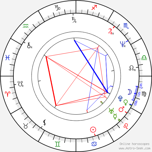 Sandy West birth chart, Sandy West astro natal horoscope, astrology