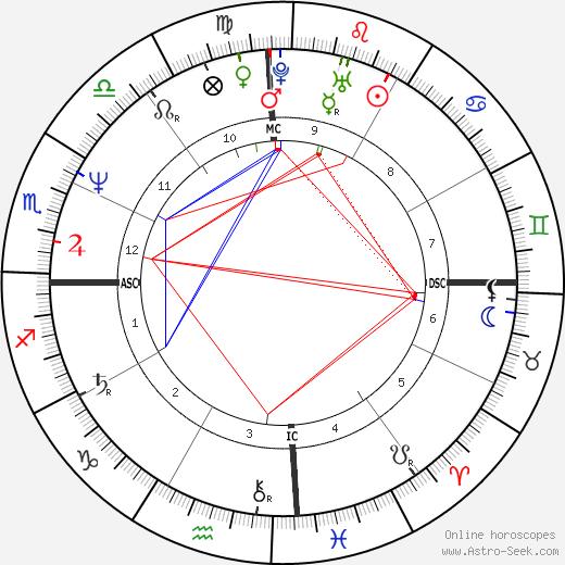 Sanjay Dutt astro natal birth chart, Sanjay Dutt horoscope, astrology