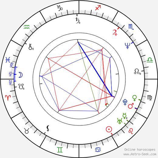 Saskia Vester birth chart, Saskia Vester astro natal horoscope, astrology