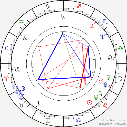 Sergio Berlato birth chart, Sergio Berlato astro natal horoscope, astrology