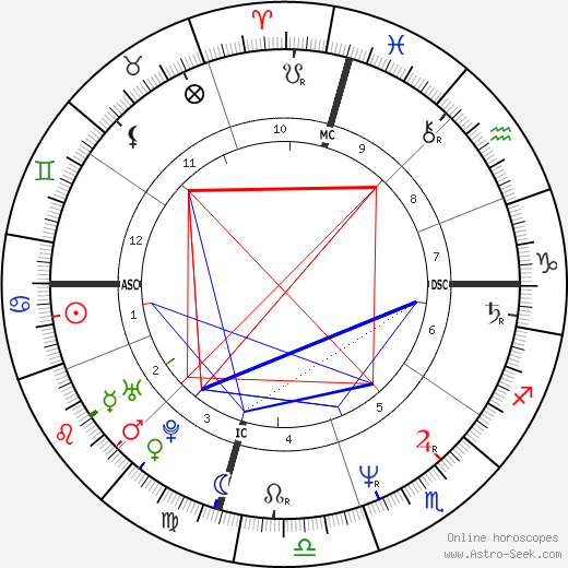 Suzanne Vega tema natale, oroscopo, Suzanne Vega oroscopi gratuiti, astrologia