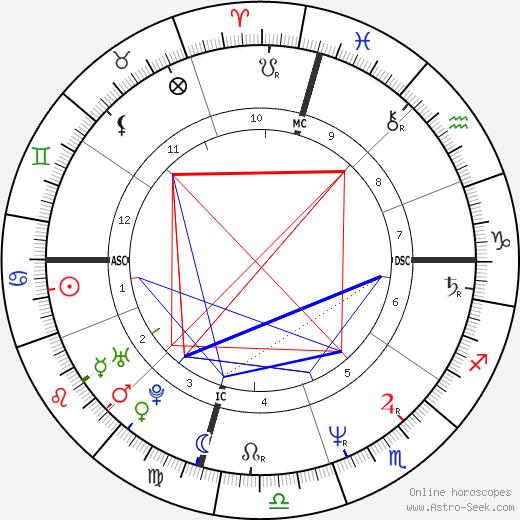 Suzanne Vega astro natal birth chart, Suzanne Vega horoscope, astrology