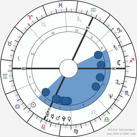Suzanne Whyte Azar wikipedia, horoscope, astrology, instagram