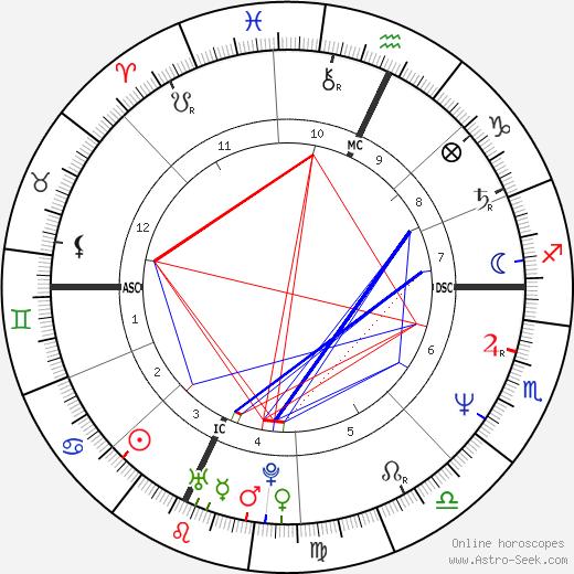 Suzanne Whyte Azar день рождения гороскоп, Suzanne Whyte Azar Натальная карта онлайн