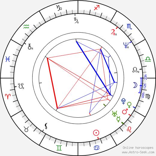 Tobias Moretti birth chart, Tobias Moretti astro natal horoscope, astrology