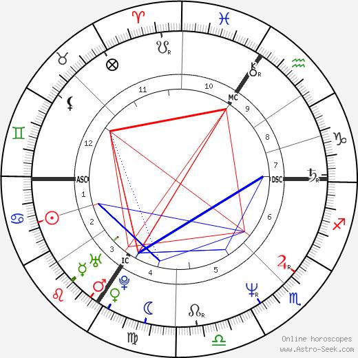 Tokia Saïfi tema natale, oroscopo, Tokia Saïfi oroscopi gratuiti, astrologia
