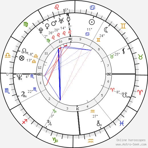 Victoria Abril birth chart, biography, wikipedia 2018, 2019