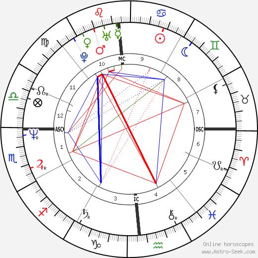 Victoria Abril astro natal birth chart, Victoria Abril horoscope, astrology