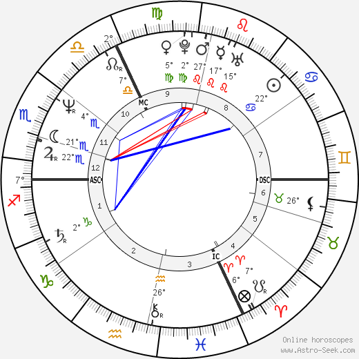 Vincent Lindon birth chart, biography, wikipedia 2018, 2019