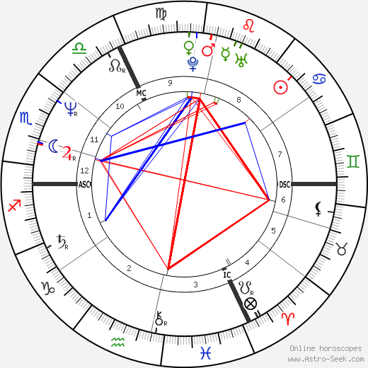 Vincent Lindon birth chart, Vincent Lindon astro natal horoscope, astrology