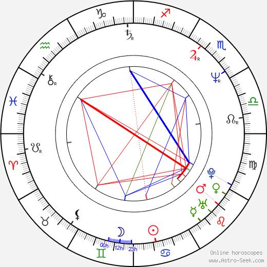 Wojciech Adamczyk birth chart, Wojciech Adamczyk astro natal horoscope, astrology