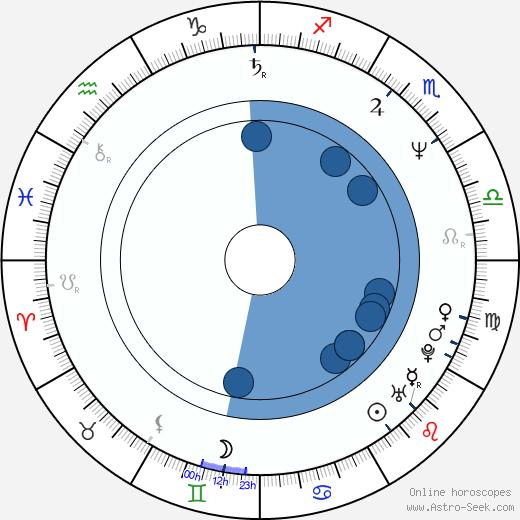 Yvonne van den Hurk wikipedia, horoscope, astrology, instagram