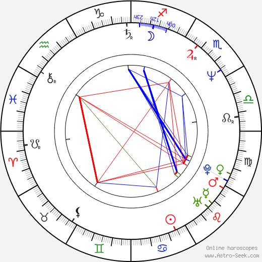 Zarina Wahab birth chart, Zarina Wahab astro natal horoscope, astrology