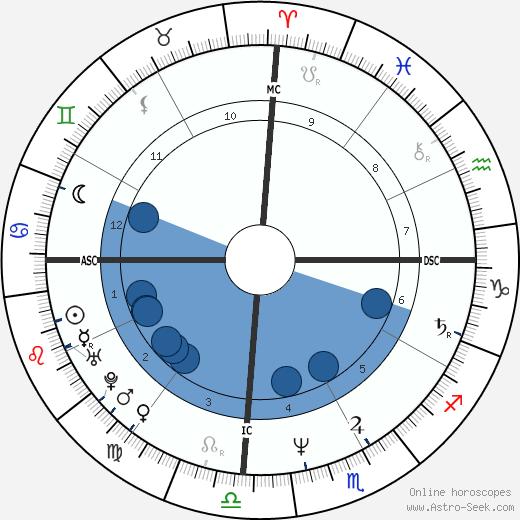Angel Maturino Reséndiz wikipedia, horoscope, astrology, instagram