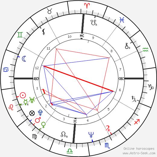 Angel Maturino Reséndiz tema natale, oroscopo, Angel Maturino Reséndiz oroscopi gratuiti, astrologia