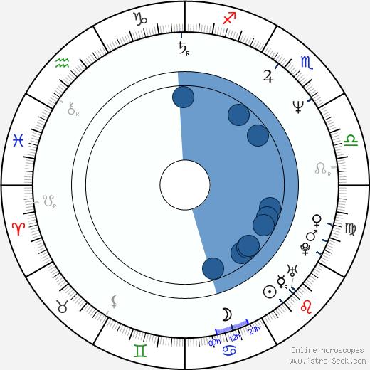 Apollonia Kotero wikipedia, horoscope, astrology, instagram