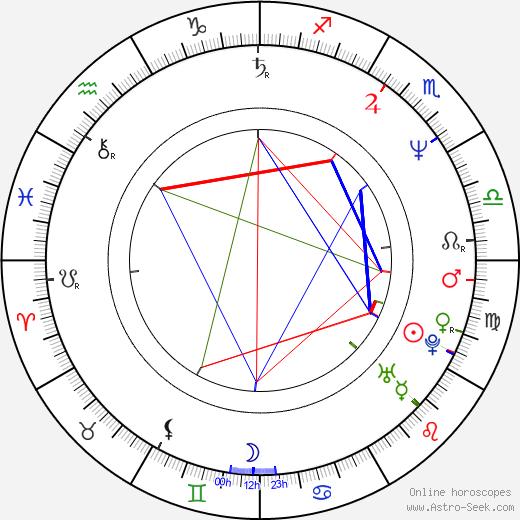 Brian Thompson astro natal birth chart, Brian Thompson horoscope, astrology