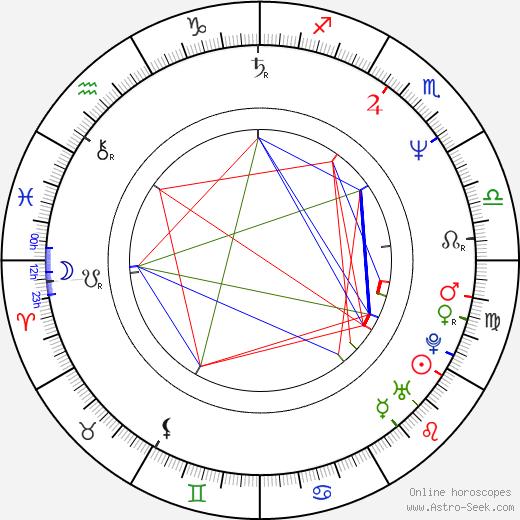 Catherine Mouchet birth chart, Catherine Mouchet astro natal horoscope, astrology