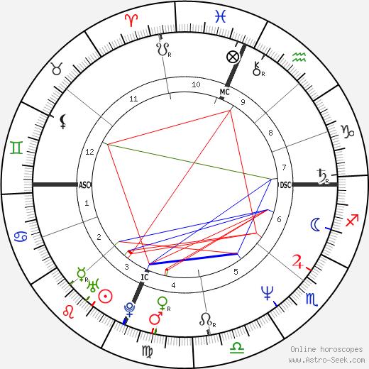 Danny Bonaduce tema natale, oroscopo, Danny Bonaduce oroscopi gratuiti, astrologia