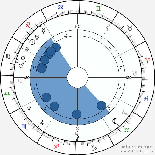 David Koresh wikipedia, horoscope, astrology, instagram
