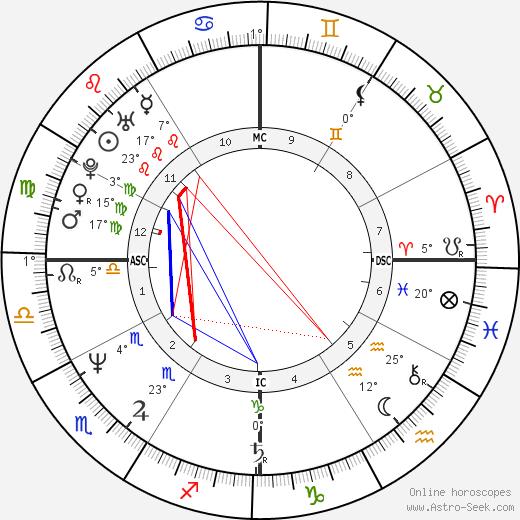 David Koresh tema natale, biography, Biografia da Wikipedia 2020, 2021