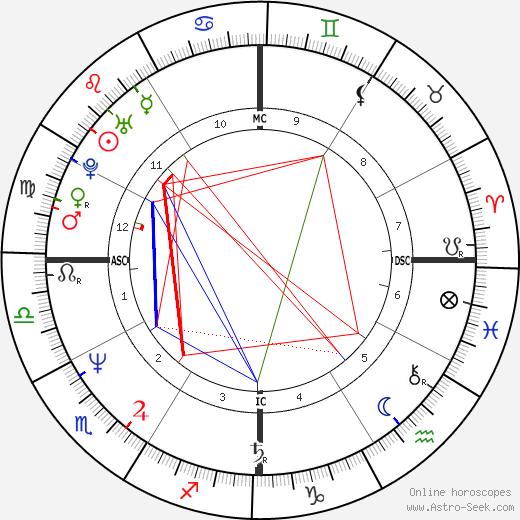 David Koresh tema natale, oroscopo, David Koresh oroscopi gratuiti, astrologia