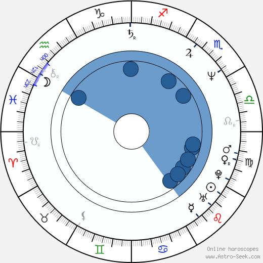 Dorothy Koch wikipedia, horoscope, astrology, instagram
