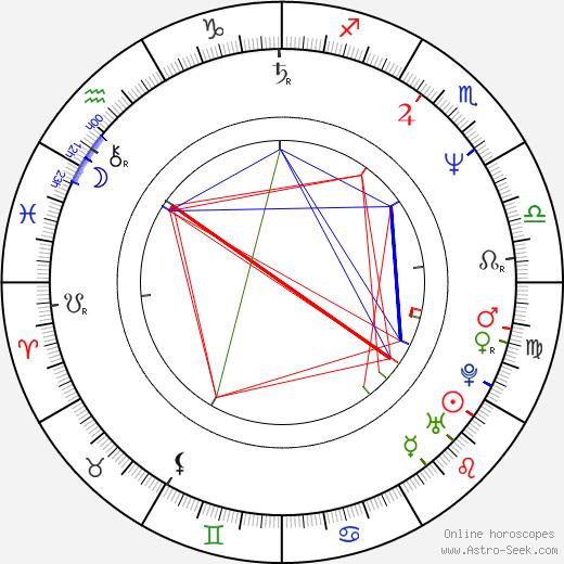 Dorothy Koch день рождения гороскоп, Dorothy Koch Натальная карта онлайн