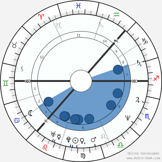 Eddi Reader wikipedia, horoscope, astrology, instagram