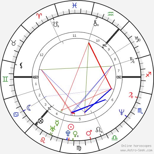 Eddi Reader tema natale, oroscopo, Eddi Reader oroscopi gratuiti, astrologia