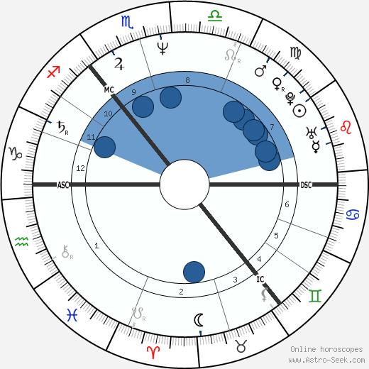 Edwyn Collins wikipedia, horoscope, astrology, instagram