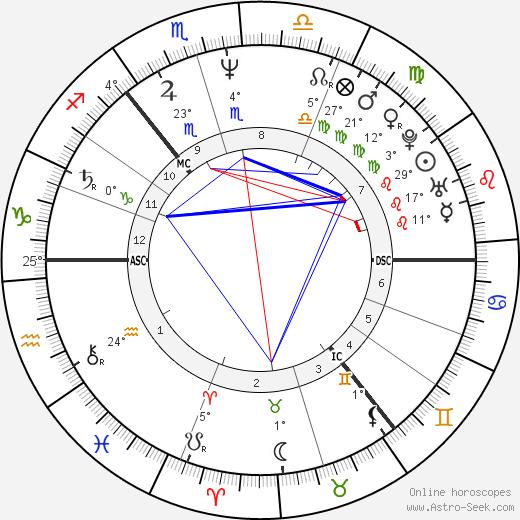 Edwyn Collins birth chart, biography, wikipedia 2019, 2020