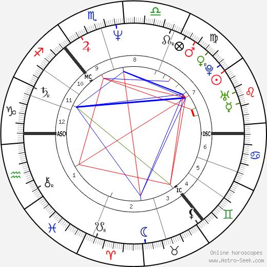 Edwyn Collins birth chart, Edwyn Collins astro natal horoscope, astrology
