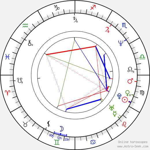 Gerhard Berger astro natal birth chart, Gerhard Berger horoscope, astrology