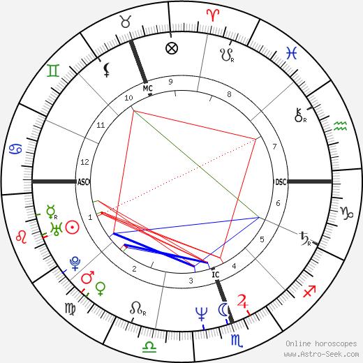 Gustavo Cerati tema natale, oroscopo, Gustavo Cerati oroscopi gratuiti, astrologia