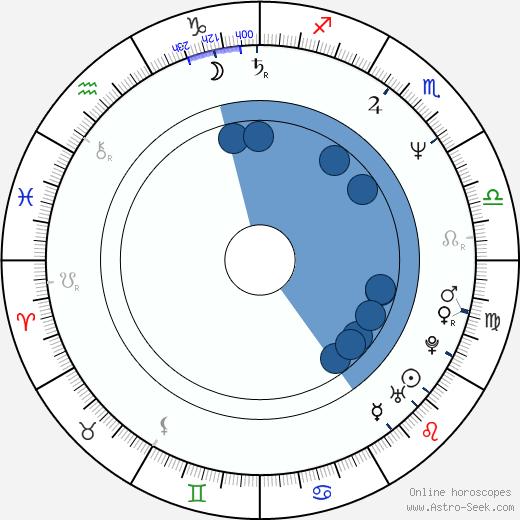 Hisayasu Sato wikipedia, horoscope, astrology, instagram