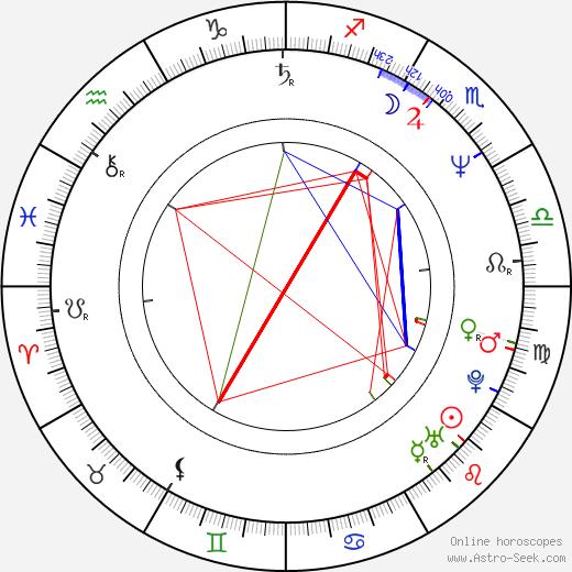 Ivana Velichová astro natal birth chart, Ivana Velichová horoscope, astrology