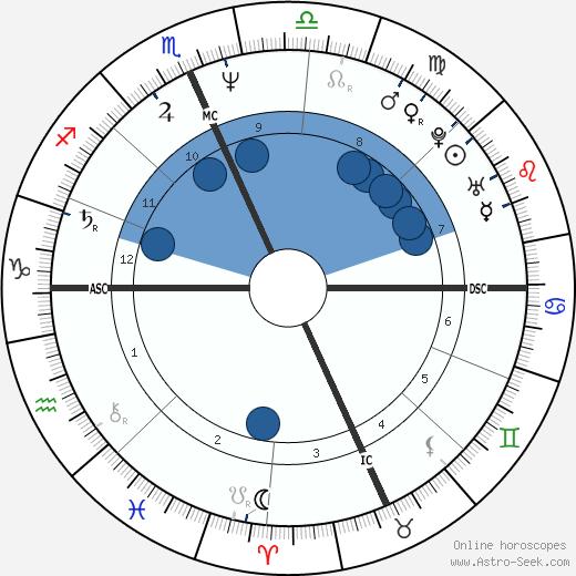 Jim McMahon wikipedia, horoscope, astrology, instagram